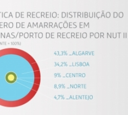 ECONOMIA DO MAR: principais setores de produtos do mar